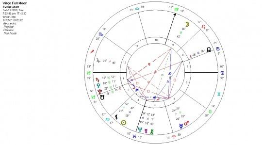 تحلیل آسترولوژی ماه کامل نشان خوشه