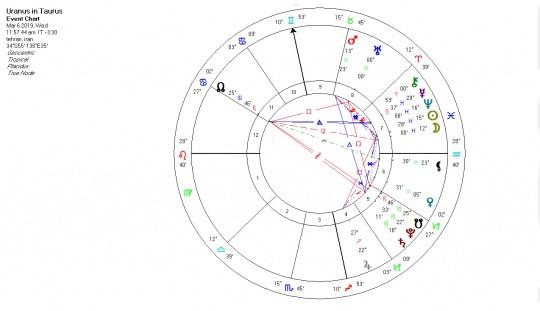 ترنزیت اورانوس به نشان تارس