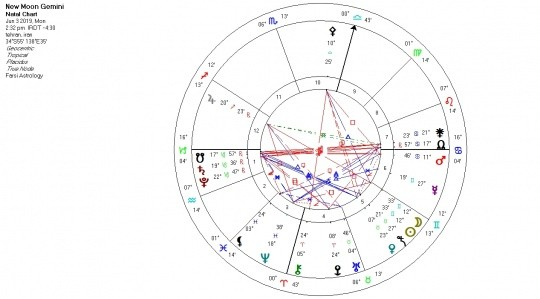 ماه نو نشان دوقلو، بیان حقایق