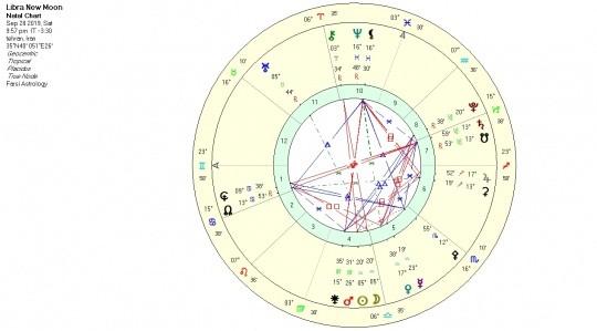 ماه نو نشان لیبرا، کارما و بالانس