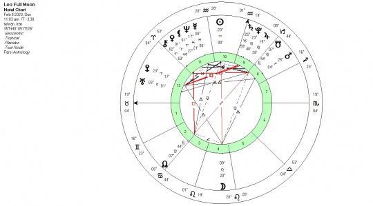 تحلیل آسترولوژی ماه کامل نشان لئو