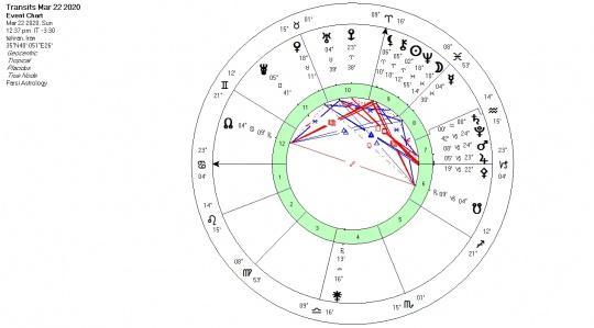 تحلیل آسترولوژی سترن به نشان آکواریوس
