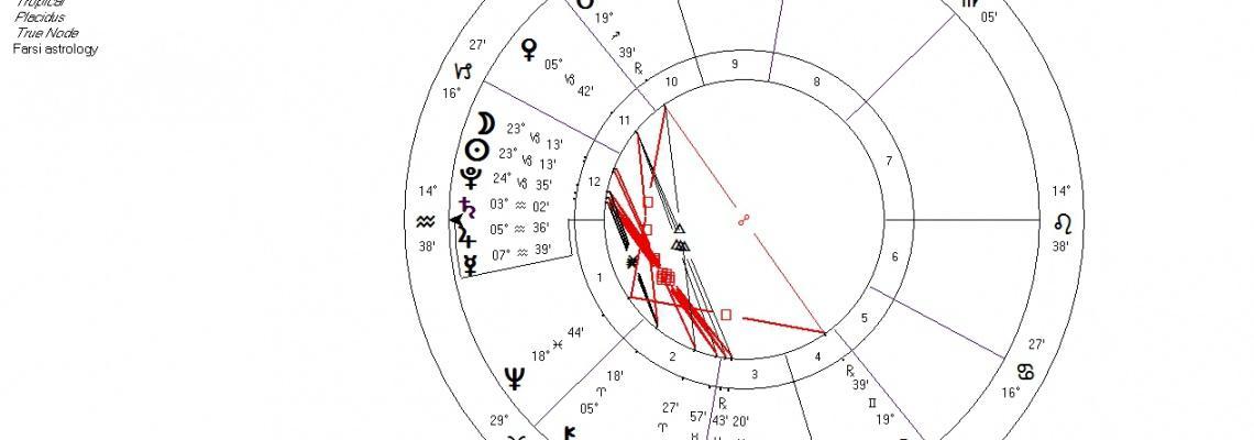 ماه نو نشان کپریکورن